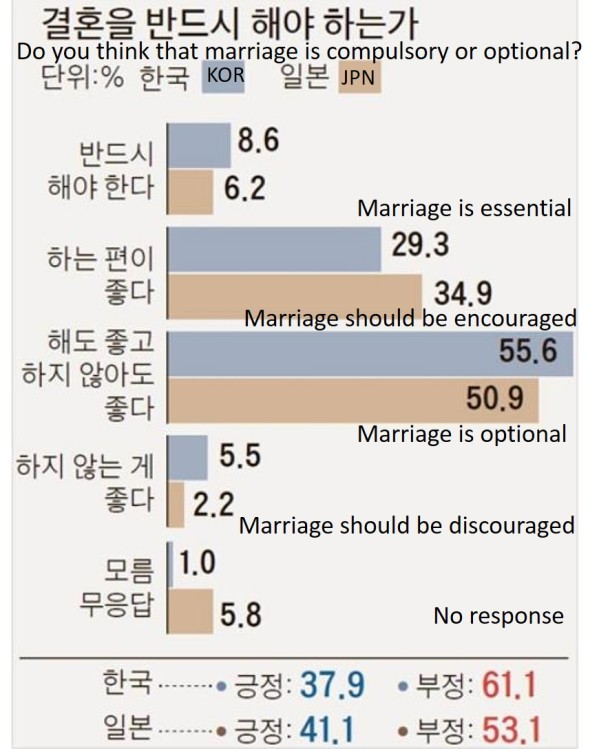 5 survey translated